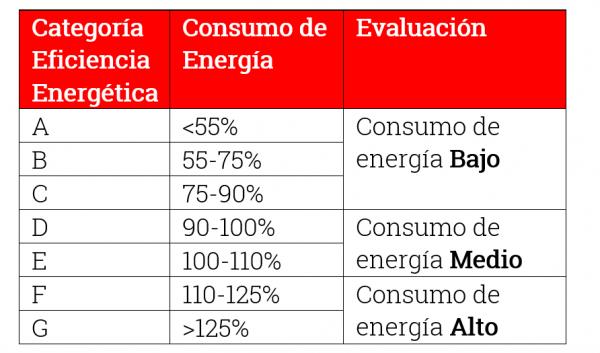 Categorías-Eficiencia-Energética-R4Energía-Murcia