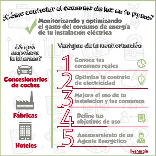 Infografia-monitorizacion-consumo-R4Energía