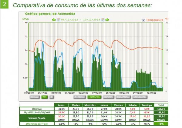 comparativa-consumo-luz-r4energia
